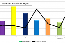 This golf club has delivered £500,000 of benefits to deprived children at a local school