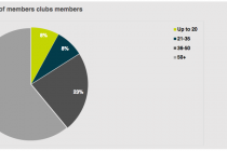 Private clubs saw membership rise in 2016