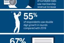 More than a third of golf clubs saw a 'dramatic' rise in membership last year