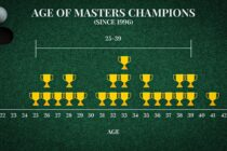 Who will be the Masters champion?